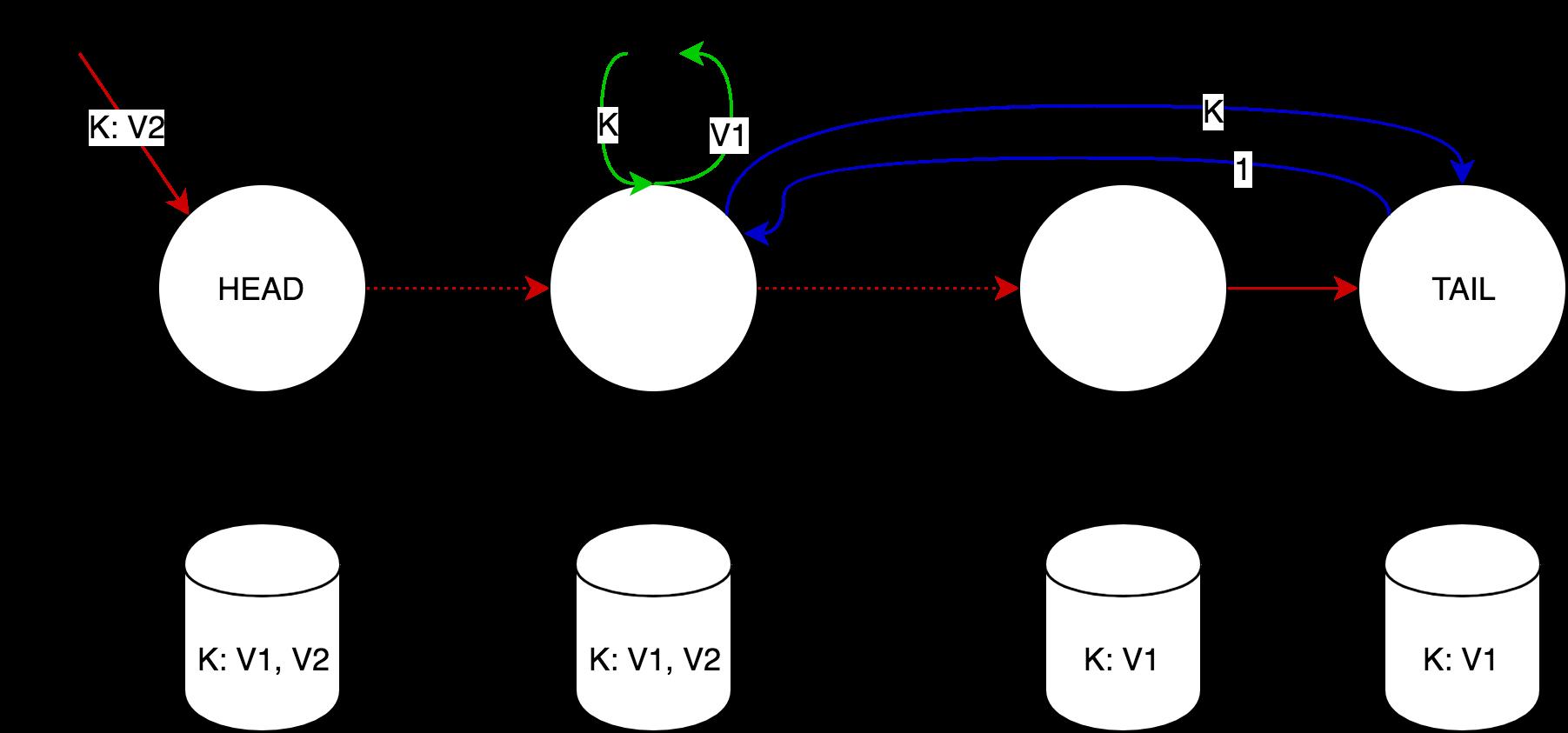 Chain replication: построение эффективного KV-хранилища (часть 1-2) - 26