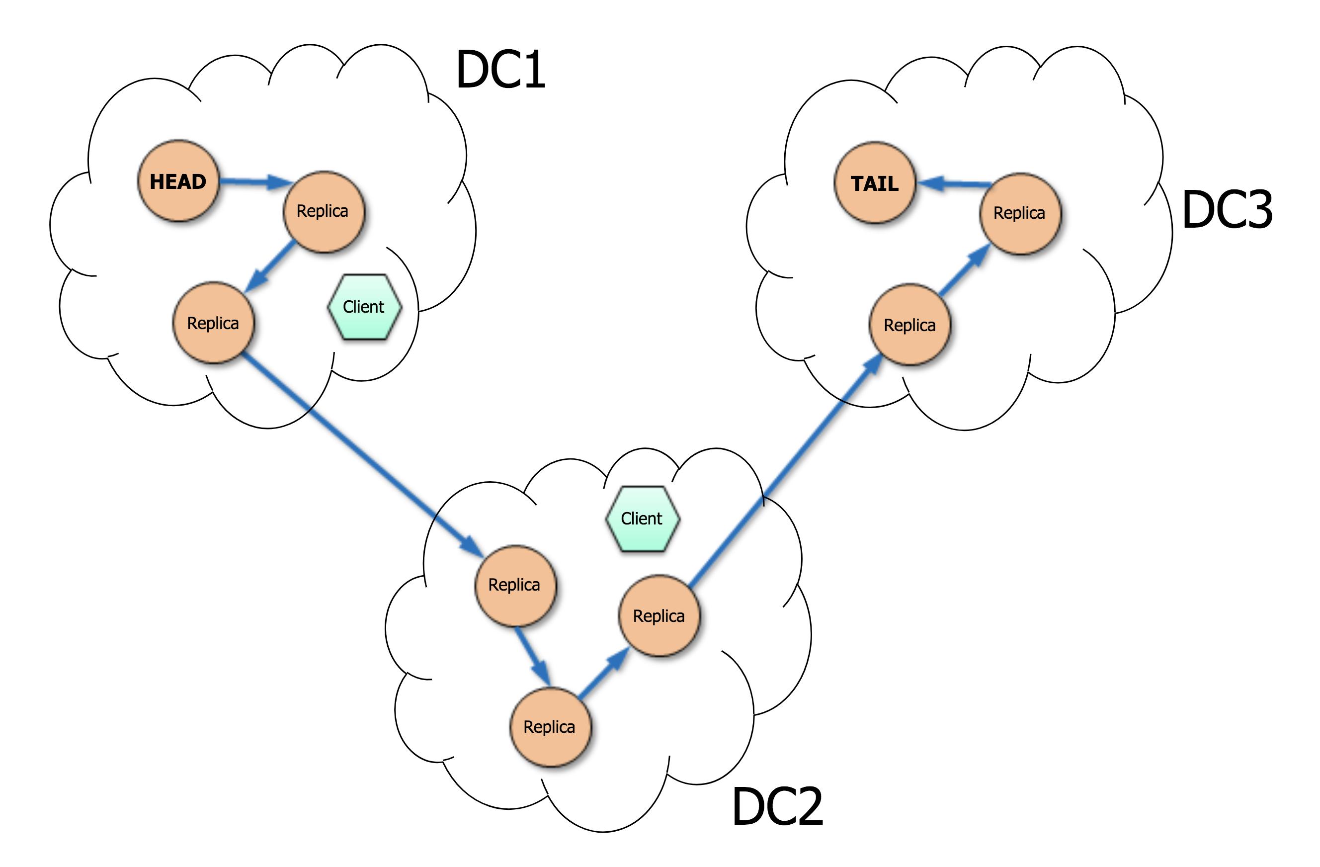 Chain replication: построение эффективного KV-хранилища (часть 1-2) - 27