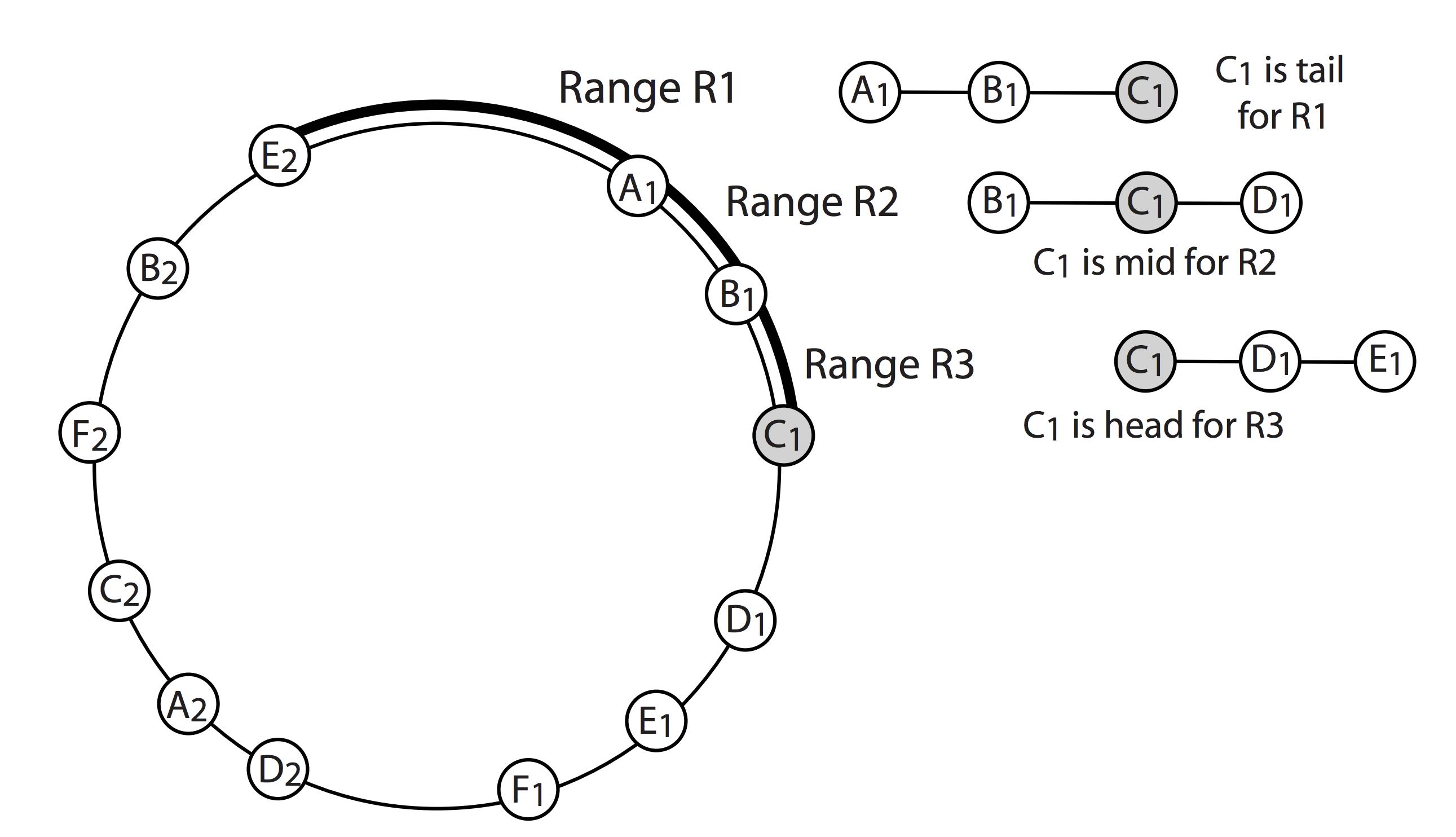 Chain replication: построение эффективного KV-хранилища (часть 1-2) - 28