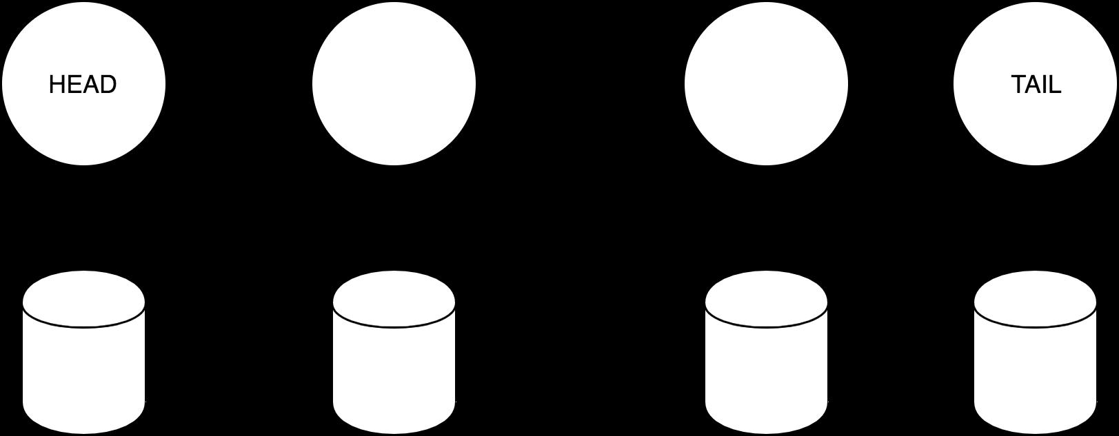 Chain replication: построение эффективного KV-хранилища (часть 1-2) - 3