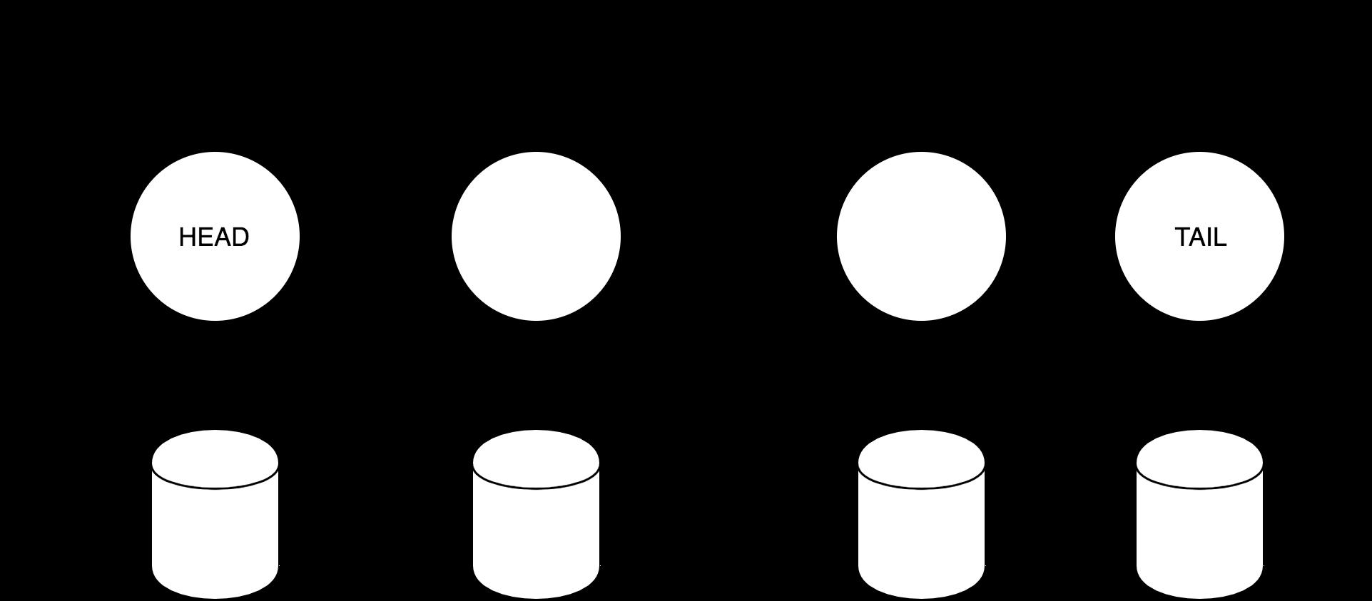 Chain replication: построение эффективного KV-хранилища (часть 1-2) - 4