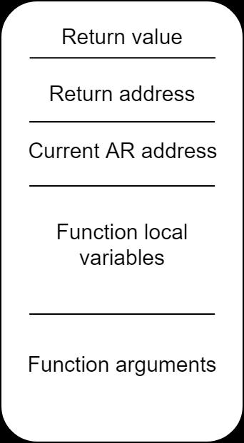 Модель разработки на примере Stack-based CPU - 2