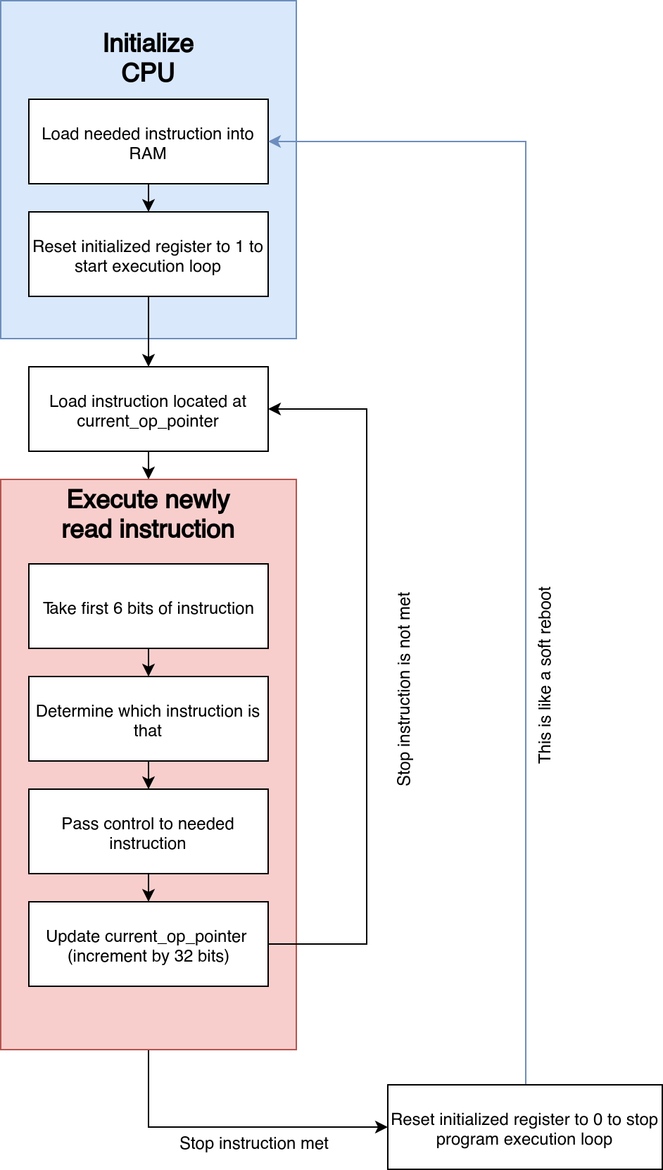 Модель разработки на примере Stack-based CPU - 1