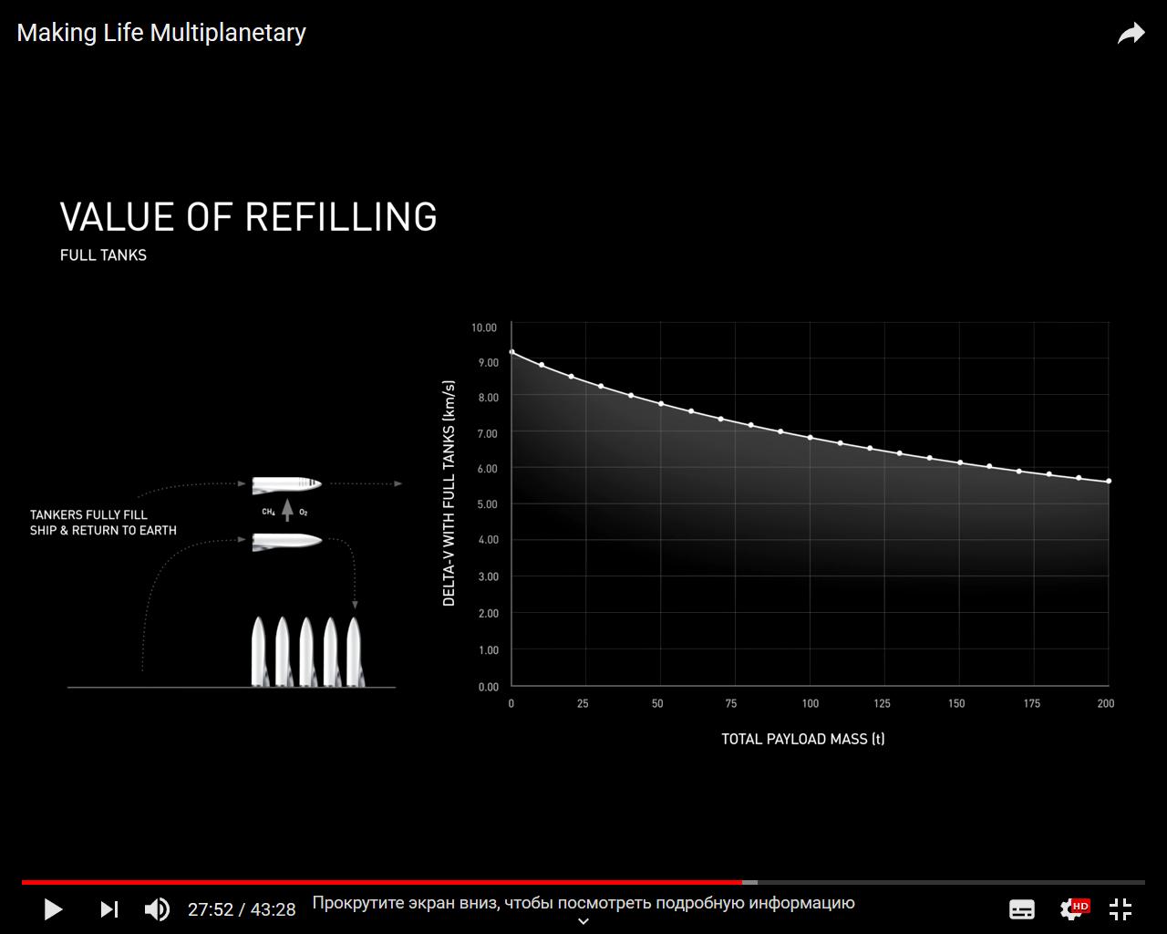 Попытка предсказать четвертую итерацию проекта SpaceX BFR - 3