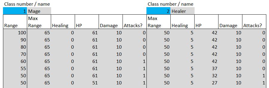 Как создать надёжную игровую механику в Excel. Часть 2 - 22