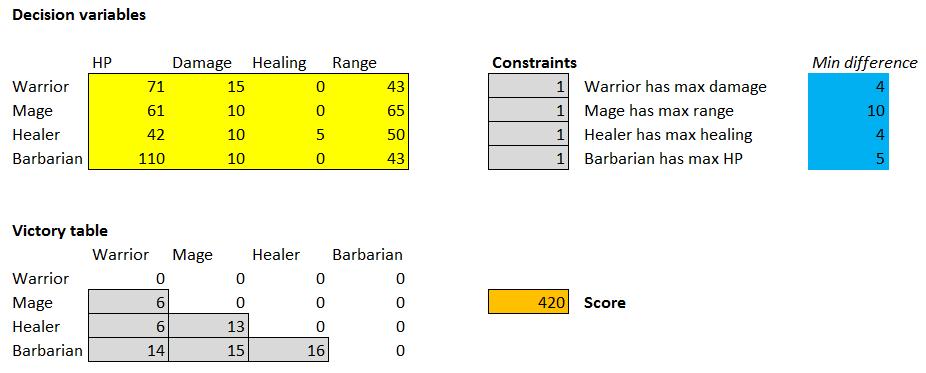 Как создать надёжную игровую механику в Excel. Часть 2 - 26