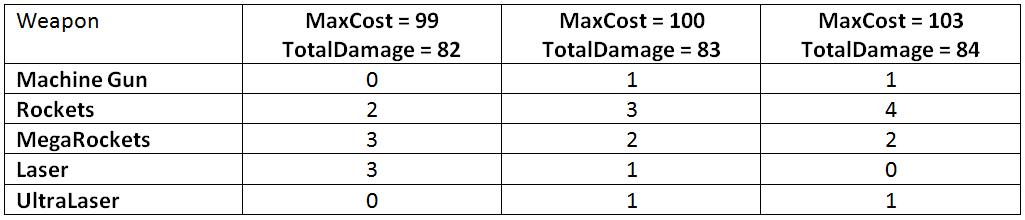 Как создать надёжную игровую механику в Excel. Часть 2 - 8