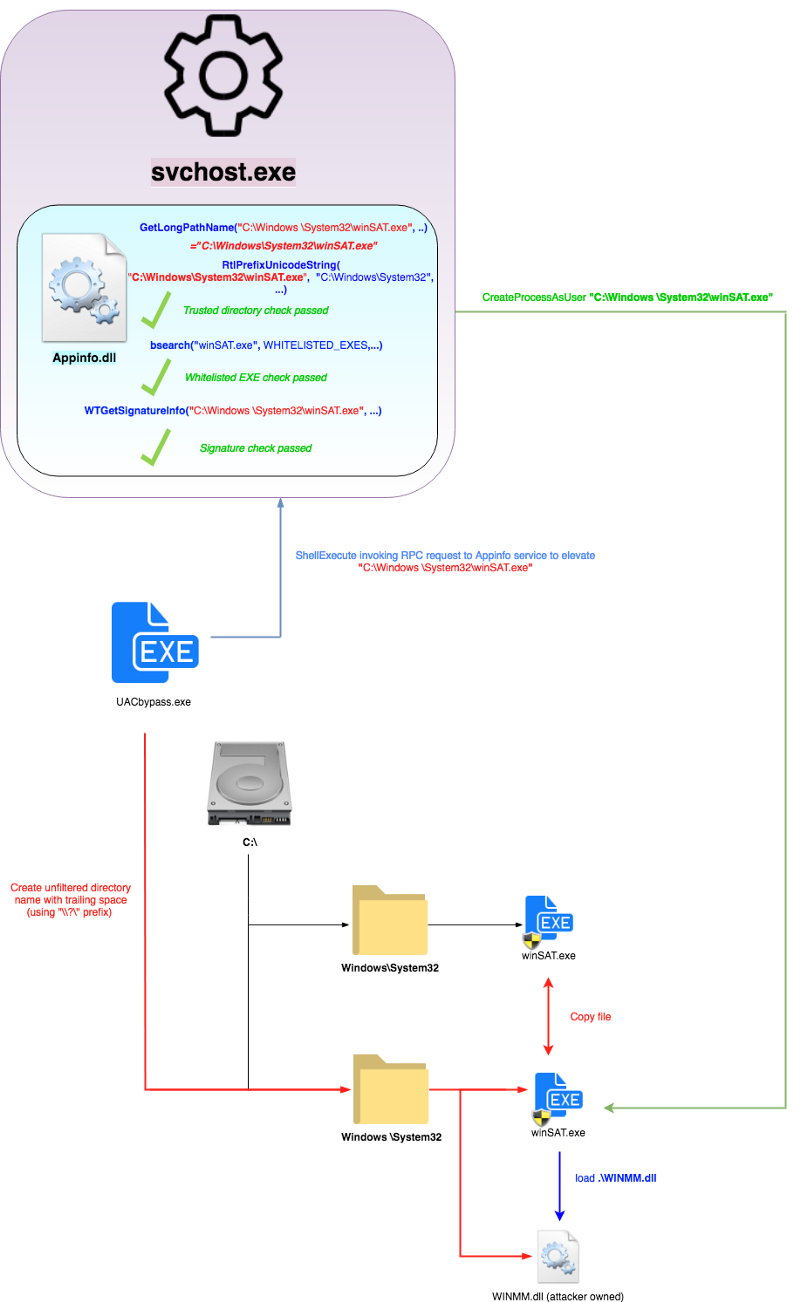 Обход контроля учетных записей (UAC) путем пародирования доверенных директорий - 8