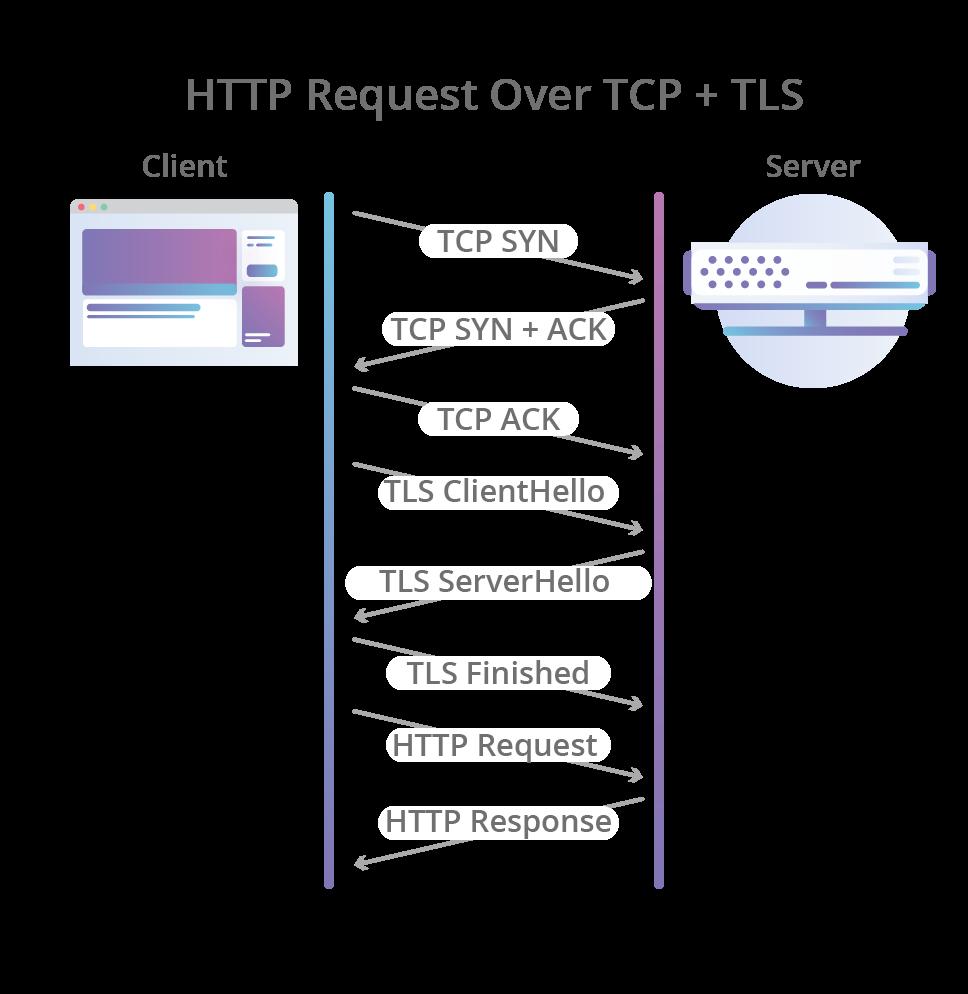 По пути к QUIC: что лежит в основе HTTP-3 - 2