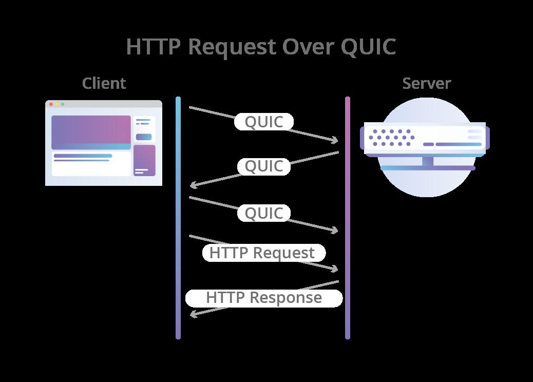 По пути к QUIC: что лежит в основе HTTP-3 - 3