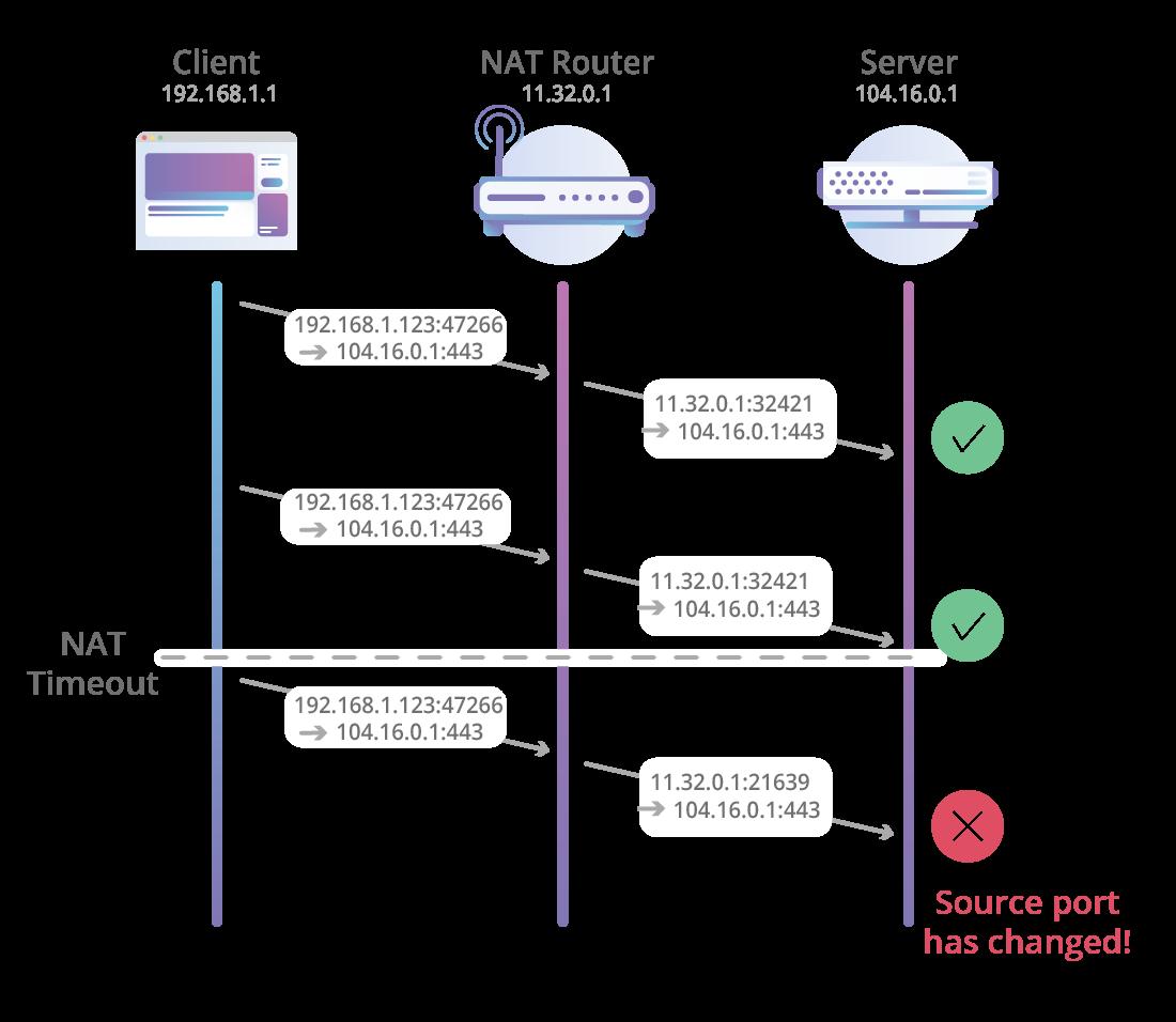 По пути к QUIC: что лежит в основе HTTP-3 - 5