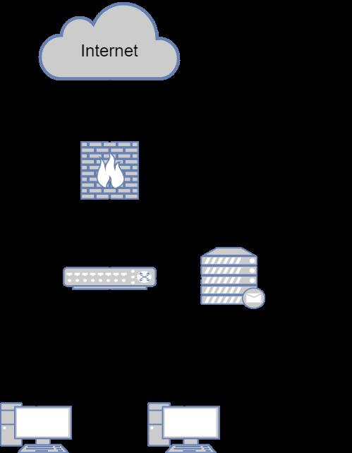 Типовые сценарии внедрения NGFW - 3