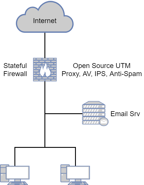 Типовые сценарии внедрения NGFW - 4