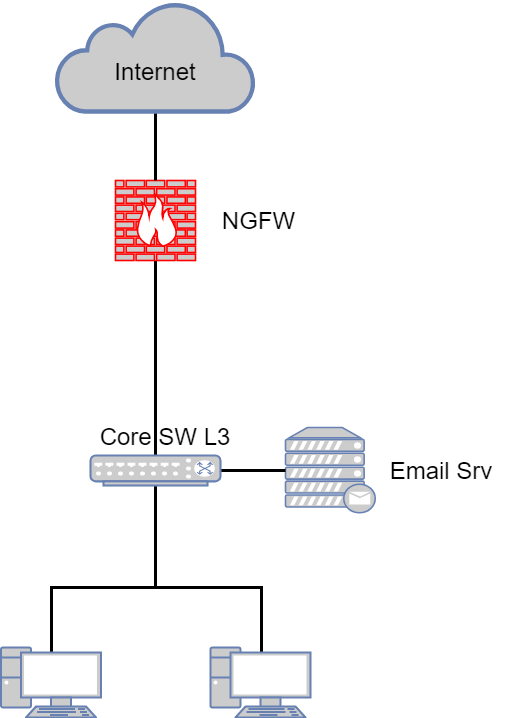 Типовые сценарии внедрения NGFW - 5
