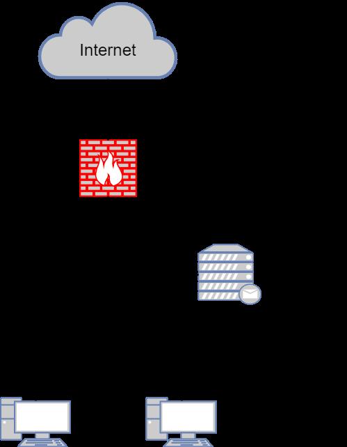 Типовые сценарии внедрения NGFW - 8