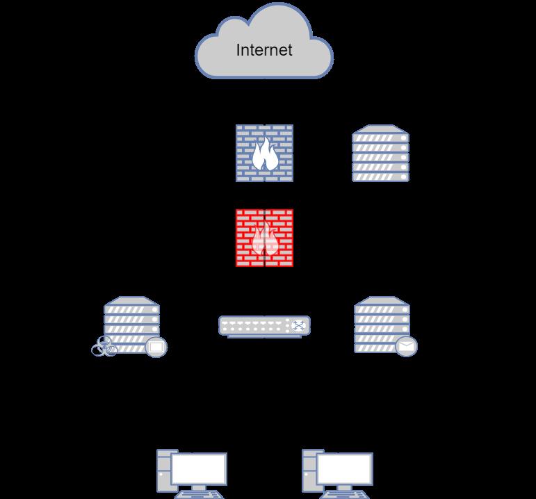 Типовые сценарии внедрения NGFW - 9