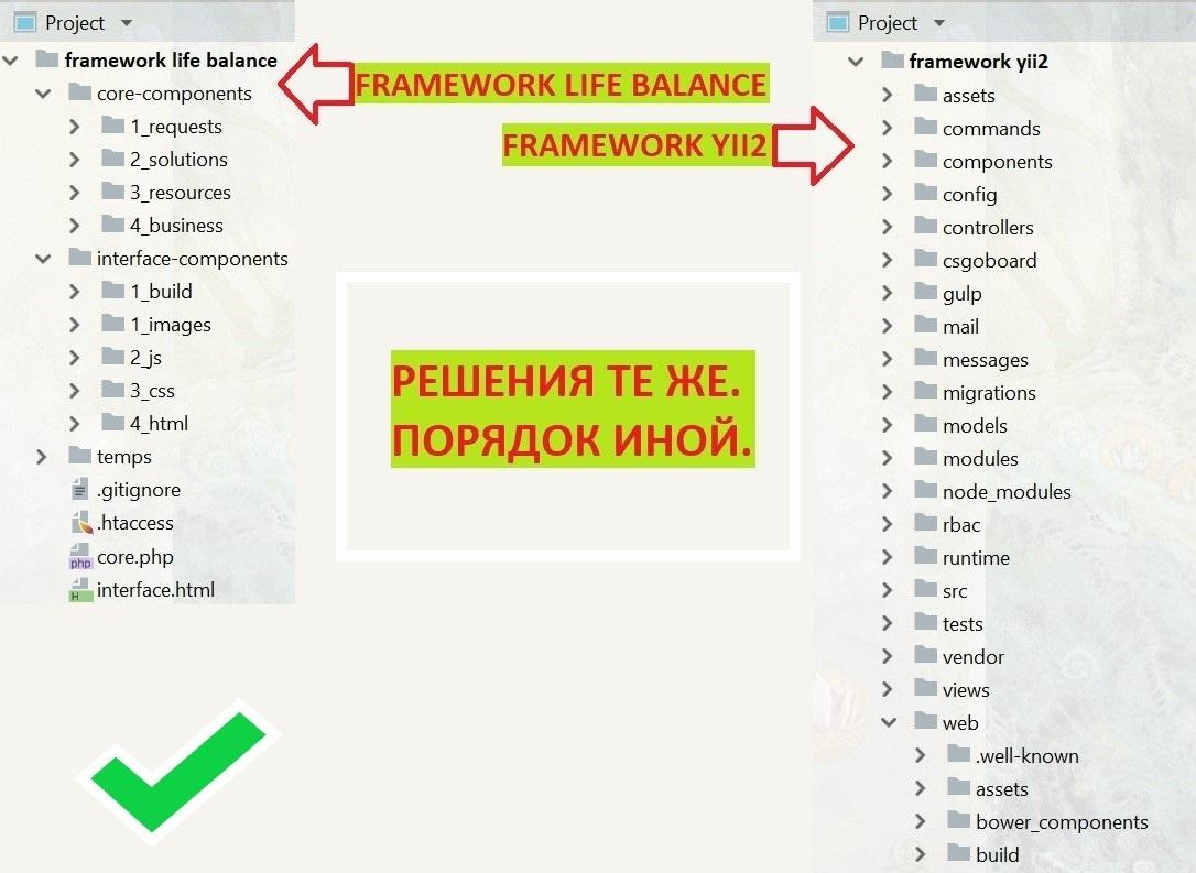 PHP Framework life balance для коучеров - 8