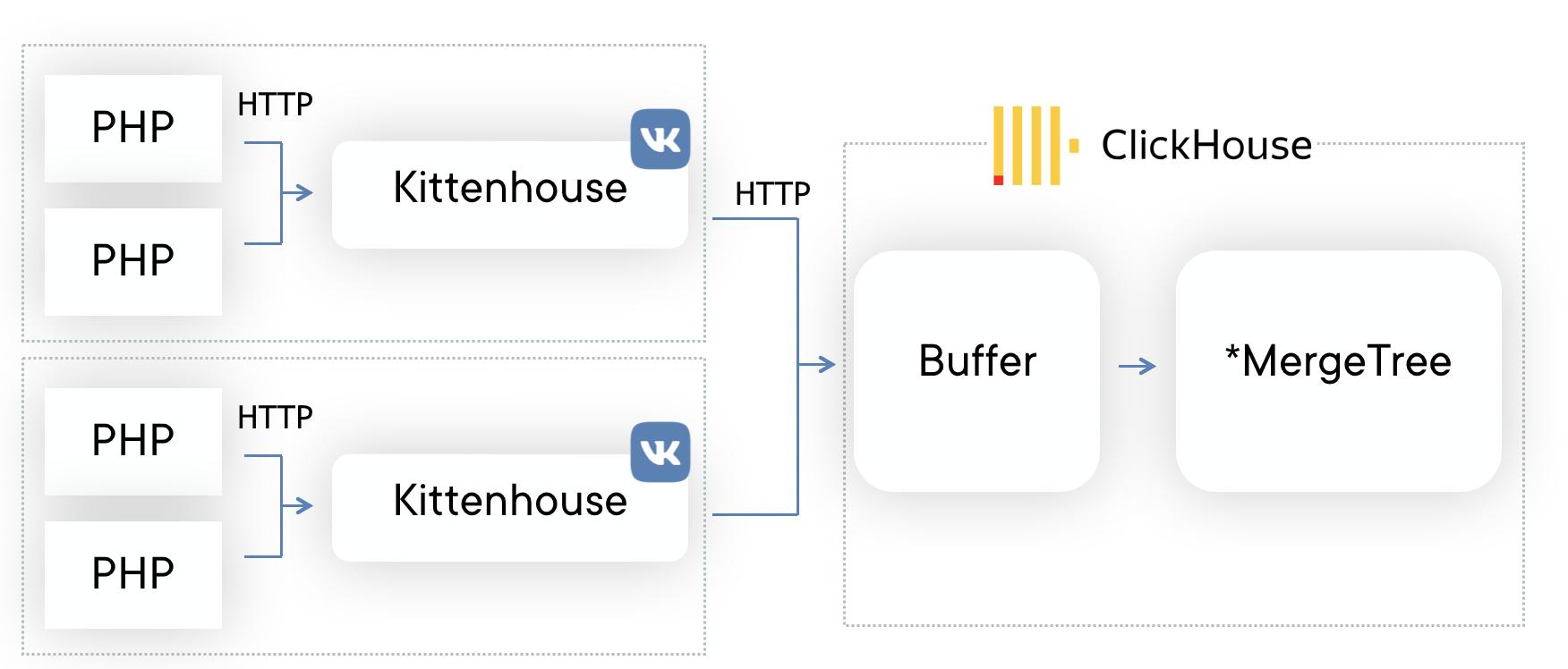 Использование ClickHouse в VK, или Зачем мы написали KittenHouse - 2