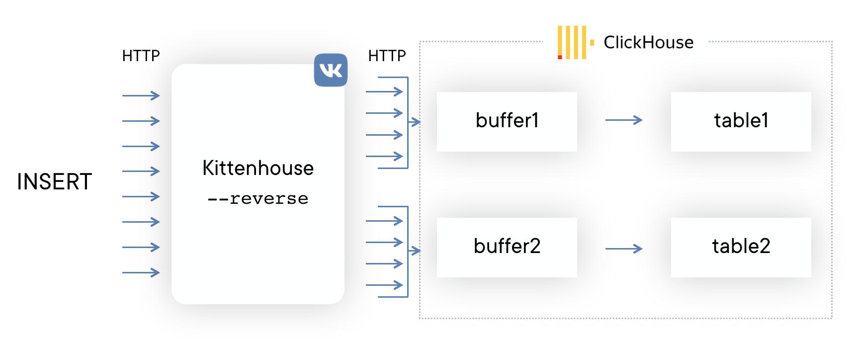 Использование ClickHouse в VK, или Зачем мы написали KittenHouse - 4