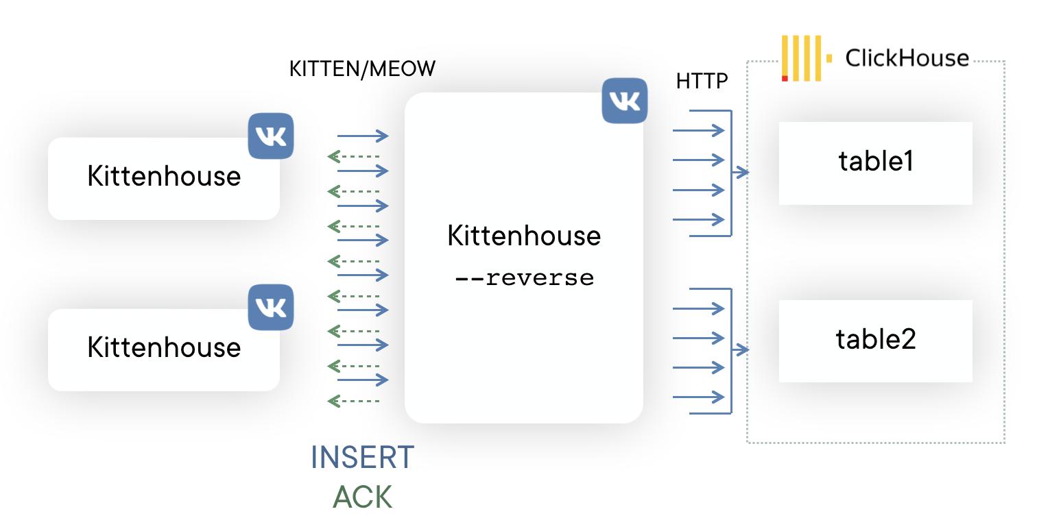 Использование ClickHouse в VK, или Зачем мы написали KittenHouse - 8