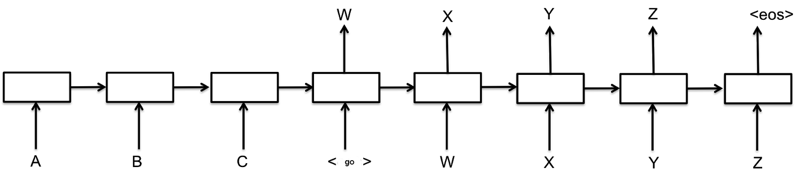 Модели Sequence-to-Sequence Ч.1 - 2