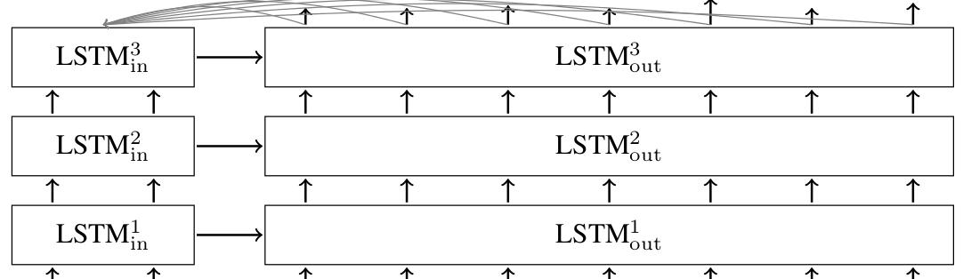 Модели Sequence-to-Sequence Ч.1 - 3