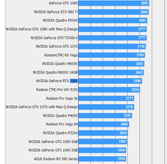 Появились первые тесты видеокарты GeForce RTX 2060
