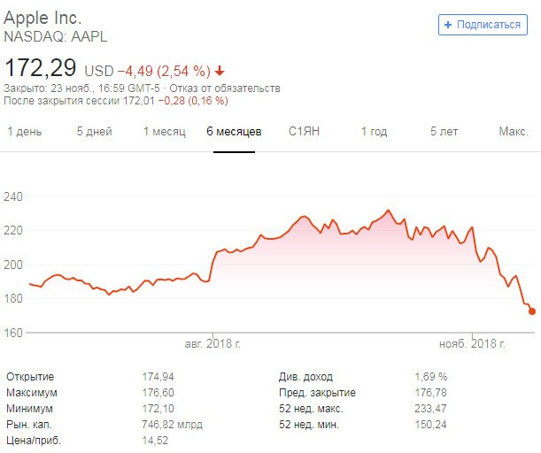 Microsoft вновь стала самой дорогой компанией, опередив Apple