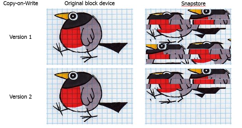 Бэкап для Linux, или как создать снапшот - 10
