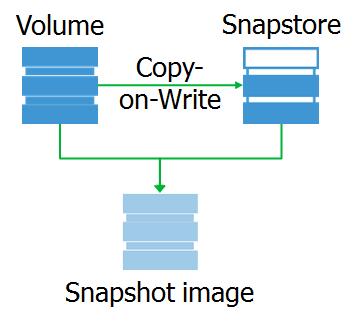 Бэкап для Linux, или как создать снапшот - 3