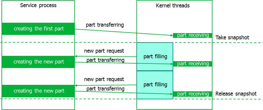 Бэкап для Linux, или как создать снапшот - 4