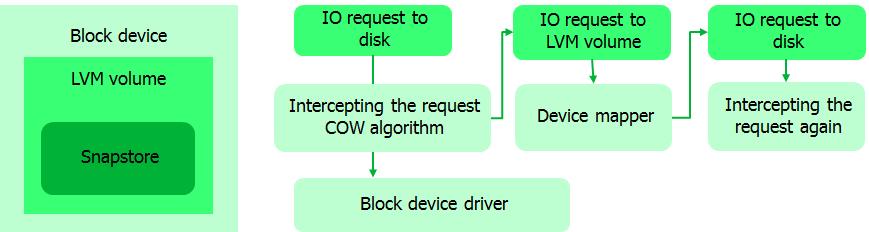 Бэкап для Linux, или как создать снапшот - 9