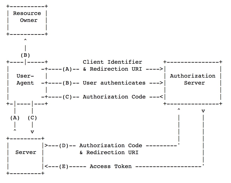 Безопасность мобильного OAuth 2.0 - 2