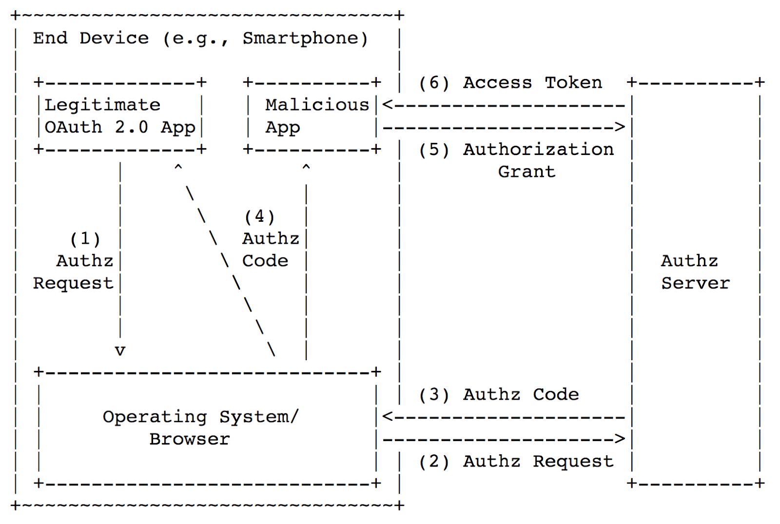 Безопасность мобильного OAuth 2.0 - 4
