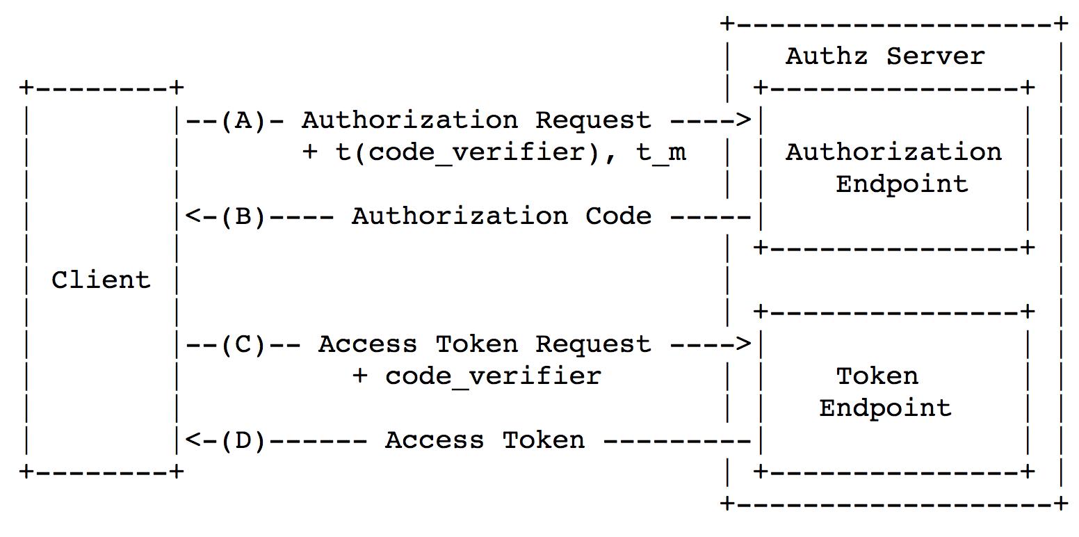 Безопасность мобильного OAuth 2.0 - 5