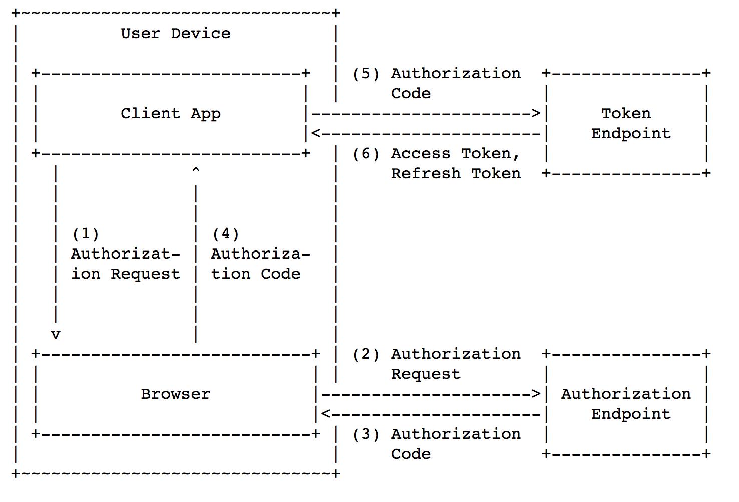 Безопасность мобильного OAuth 2.0 - 7