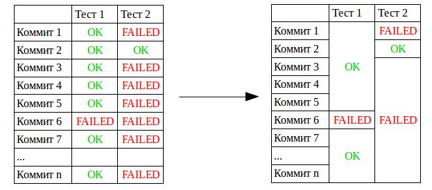 Continuous integration в Яндексе. Часть 2 - 6