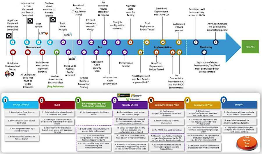 Кто ответит в agile за качество разработки сложных проектов, или методология Quality Gates - 3