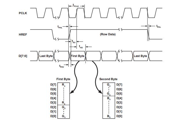 RGB565 Output Timing Diagram
