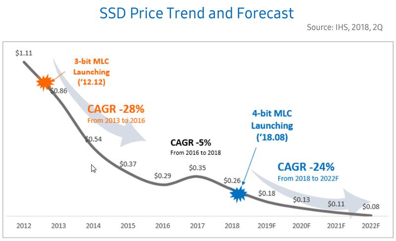 Новая статья: Обзор SATA SSD-накопителя Samsung 860 QVO: 10 тысяч за терабайт