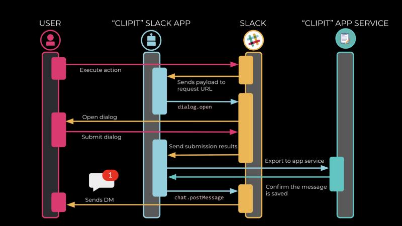 Разработка Action-able приложения для Slack - 8