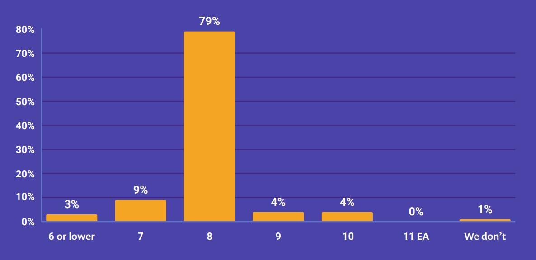 Результаты опроса по экосистеме JVM - 2