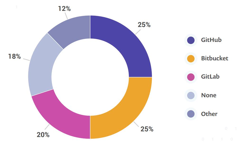 Результаты опроса по экосистеме JVM - 4