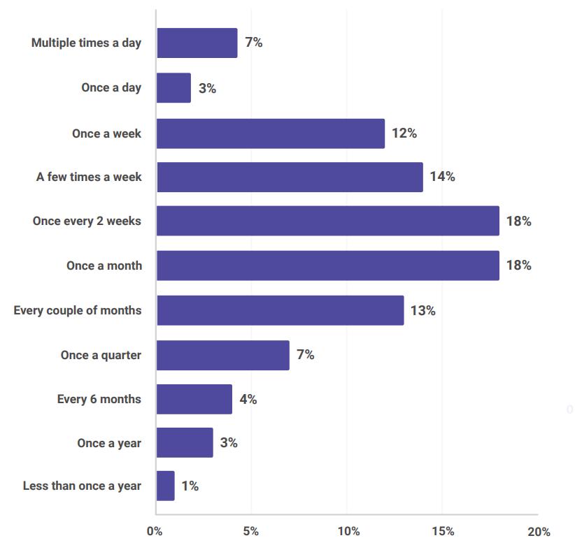 Результаты опроса по экосистеме JVM - 5