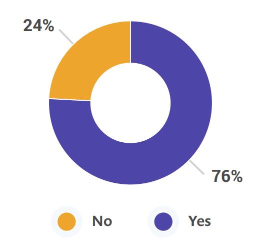 Результаты опроса по экосистеме JVM - 6