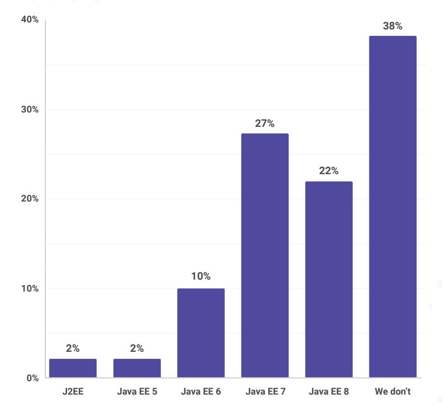 Результаты опроса по экосистеме JVM - 7