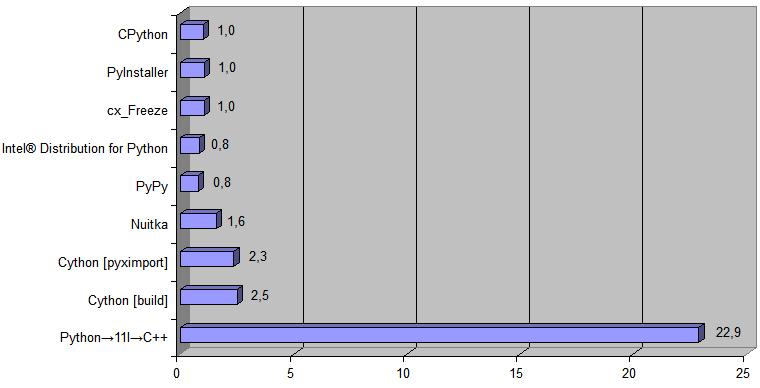 Транспайлер-цепь Python → 11l → C++ [для ускорения Python-кода и не только] - 7