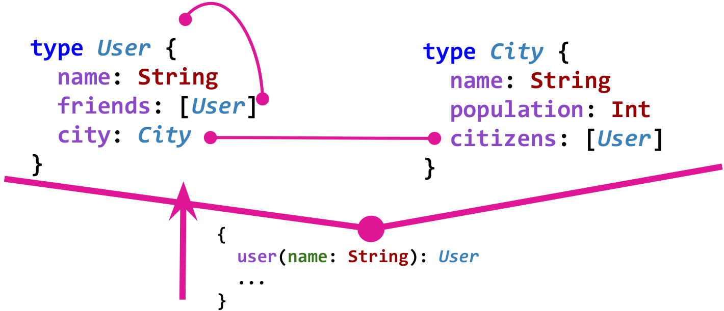 GraphQL — API по-новому - 10