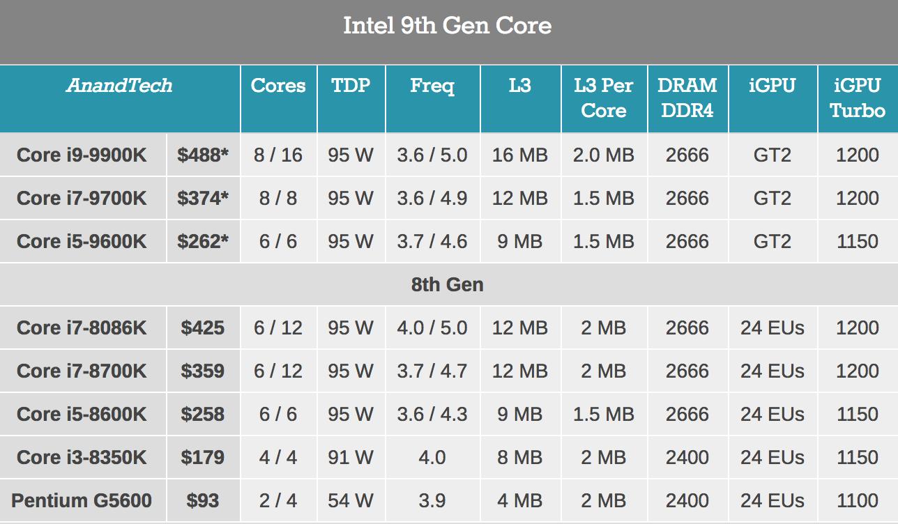 Больше кофе, меньше кофеина: Intel 9th Gen (часть 1) - 2