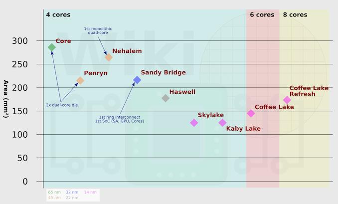 Больше кофе, меньше кофеина: Intel 9th Gen (часть 1) - 9
